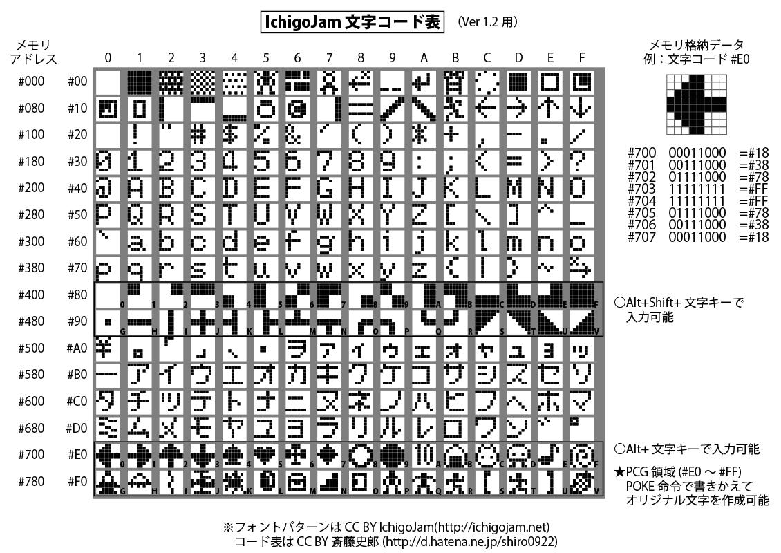 ichigojam-chrtable16.png